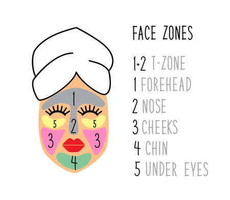 Cute and simple face zones for multimasking