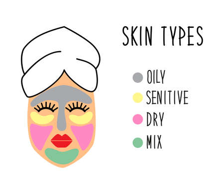 Cute and simple skincare tips: face skin types for multimasking , how to get a clear face instructions, get rid of face problems, ideal for healthcare and beauty infographic Illusztráció