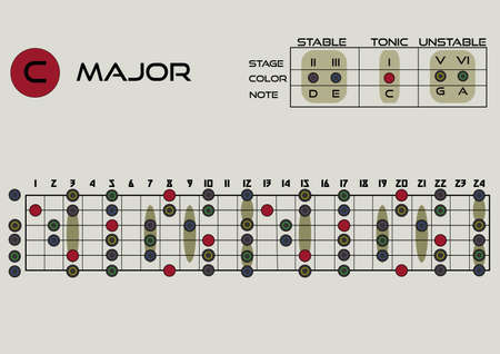 C magor pentatonic. Musical theory. tablature for improvisation. Electric guitar and acoustic guitar. Printed format, Vector illustration. EPS 10.