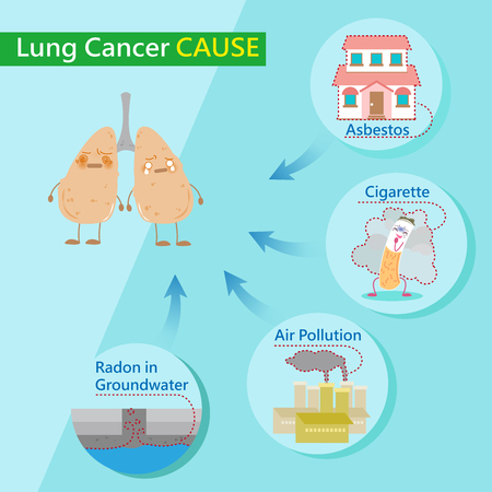 Cute cartoon lungs feel bad with cancer causes