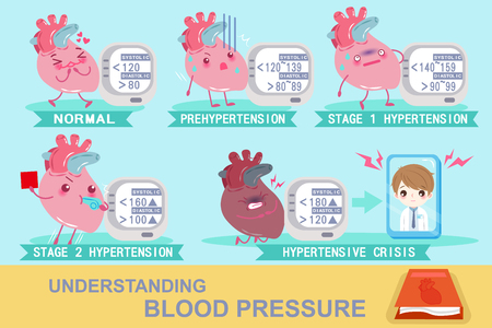 heart with understanding blood pressure on the green background Stock Illustratie