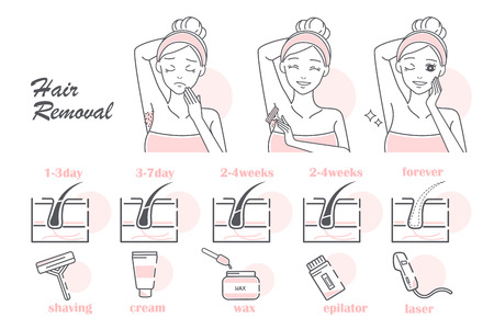 Comparison of different hair removal methods on white background