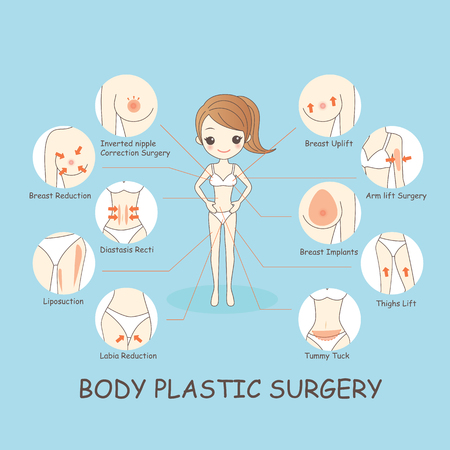 breast comic: cartoon woamn body plastic surgery, great for healthy concept