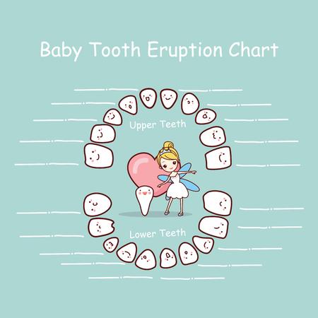 Registro gráfico de la erupción de los dientes de la historieta del bebé, gran concepto de cuidado dental de la salud Foto de archivo - 70306002