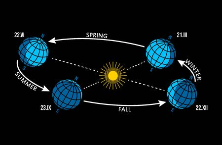Four Seasons Changing Scheme - Winter, Spring, Summer, Autumn,  View from Space, Vector illustration