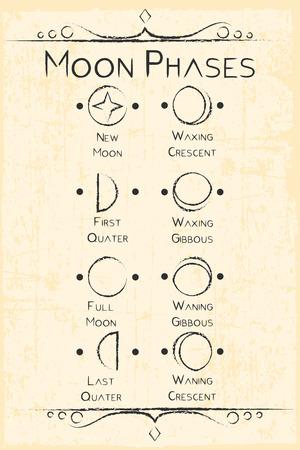 moon phases symbol Çizim
