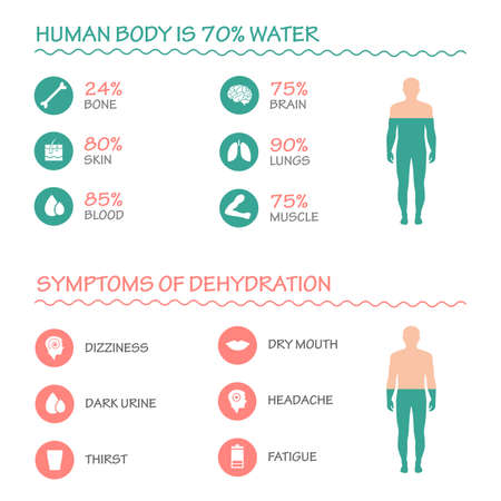 tomando agua: salud corporal vector infografía síntomas ilustración icono de beber agua de deshidratación