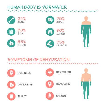 corpo umano: salute corpo infografica vettore sintomi illustrazione bevanda icona acqua disidratazione