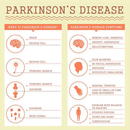 parkinson's: Parkinsons Disease symptoms, medical infographic illustration