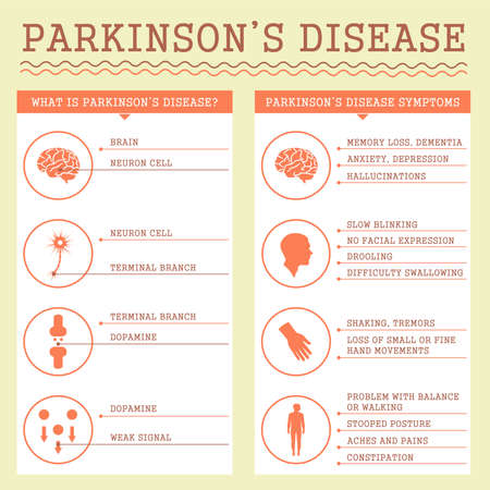 Parkinsons Disease symptoms, medical infographic illustration