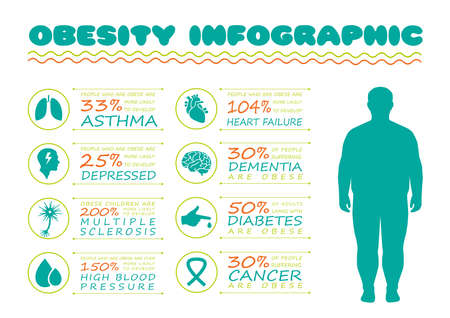 Obesity syndrome, diabetes disease, vector medical infographic, body overweight