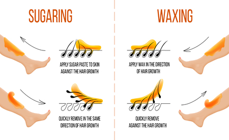 Woskowanie i słodzenie. Depilacja. Gładka, czysta skóra. Depilacja i depilacja włosów. Jak nakładać i stosować pastę woskową i cukrową. Instrukcja procesu. Infografiki internetowe medycyna zdrowie Ilustracje wektorowe