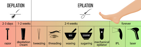 Hair removal infographics and tools. Epilation and depilation advantages. Laser, IPL, epilator, waxing, sugaring, shaving razor, clipper, tweezers threading cream vector illustration For web