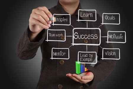 businesswoman hand draws business success chart concept photo