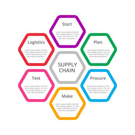 Plantilla de diagrama de cadena de suministro para el negocio.