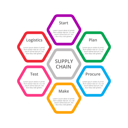 Szablon diagramu łańcucha dostaw dla biznesu.