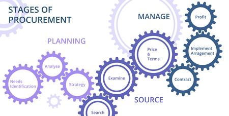 Stage of procurement diagram.