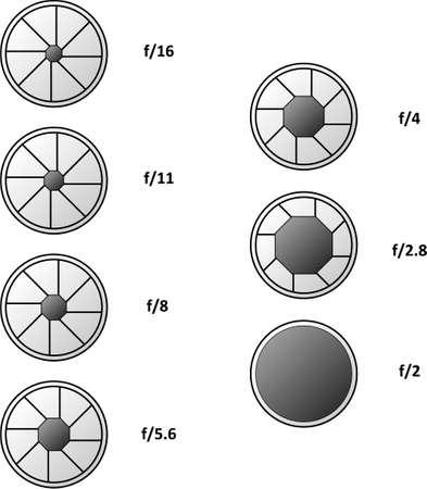 varie aperture di otturatore della fotocamera isolate on white