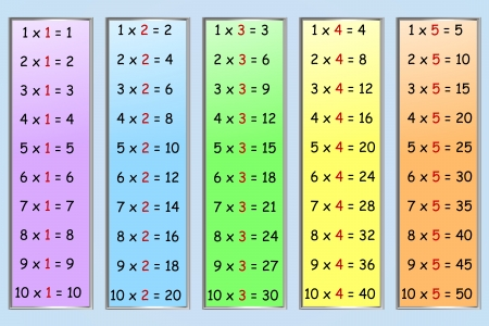 time table: Set of simple multiplication tables, numbers 1-5