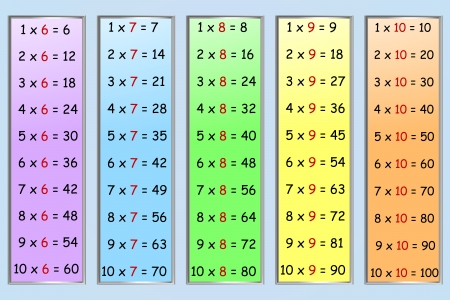 Set of simple multiplication tables, numbers 6-10
