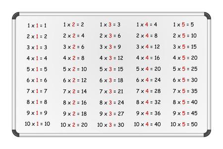 multiplicar: Conjunto de tablas de multiplicar simples en la pizarra, números 1-5