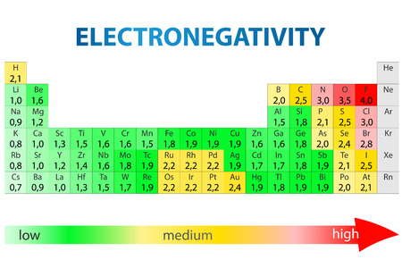 Periodic table of elements with electronegativity values Vectores