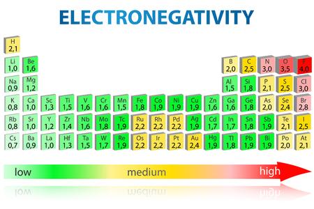 Periodiek systeem der elementen met electronegativiteitswaarde