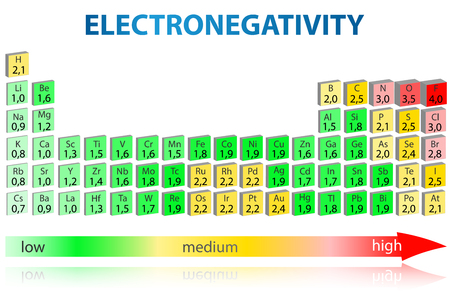 Periodic table of elements with electronegativity values Illustration