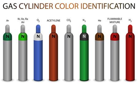hidrógeno: Cilindro de gas nuevo sistema de identificación de código de colores