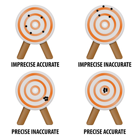 Statistical scheme of accuracy and precision on target Illustration