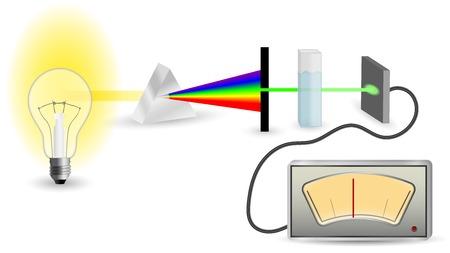 T�cnica de espectrofotometria simplificado esquema mecanismo Ilustra��o