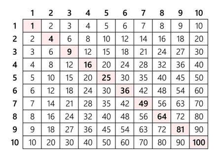 곱셈표 10x10
