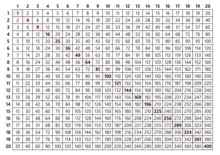 Multiplication Table 20x20 Royalty Free Cliparts Vectors And Stock