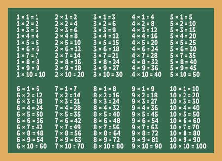녹색 칠판에 곱셈표