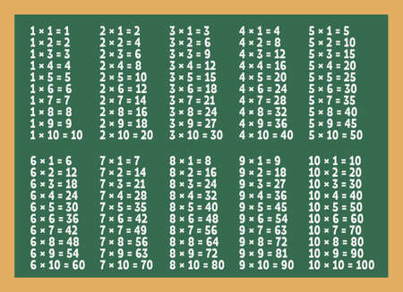 Multiplication table on green blackboard