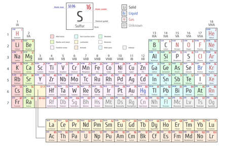 uranium: Periodic Table of the Elements by Mendeleev, shows atomic number, symbol, name and atomic weight