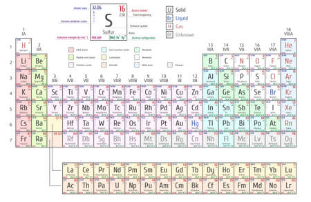 actinides: Periodic Table of the Elements including four new elements Nihonium, Moscovium, Tennessine and Oganesson
