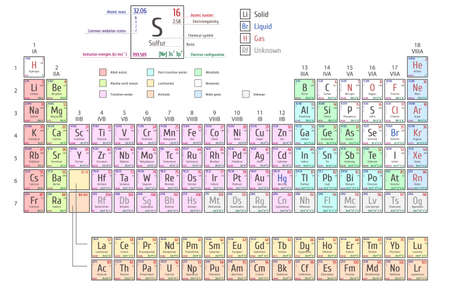 Periodic Table of Elements shows atomic number, symbol, name and atomic weight Ilustração