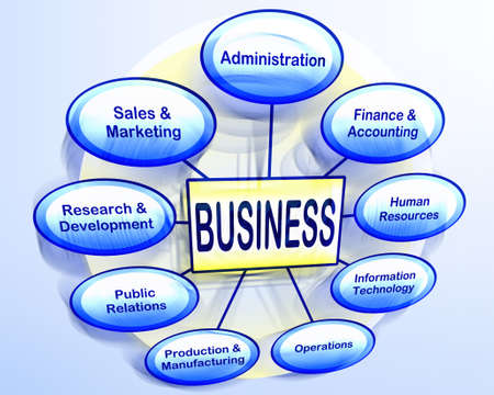 sales strategy: Organizational business chart showing various business departments