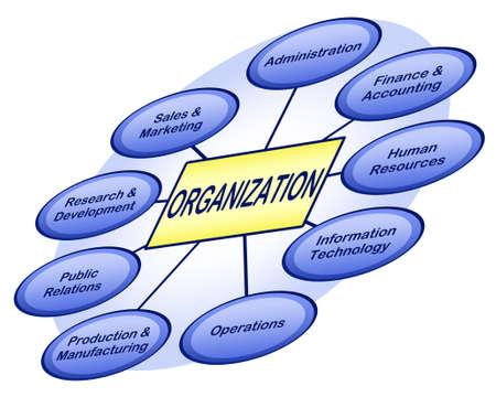 recursos financieros: Organigrama empresarial que muestra los distintos departamentos de negocio Foto de archivo