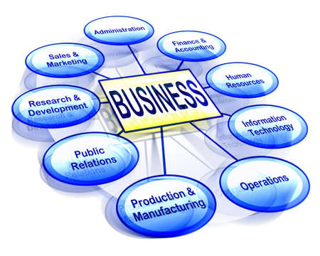 Organizational business chart showing various business departments