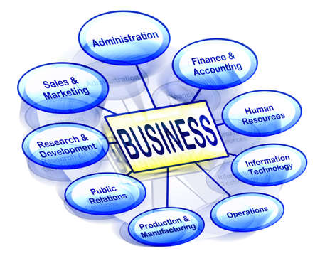 d data: Organizational business chart showing various business departments