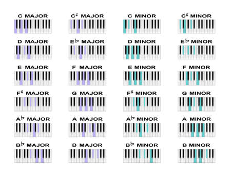 Piano chord diagrams for standard major and minor chords.