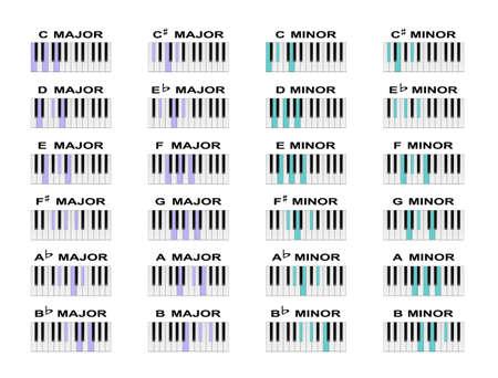 diagramy akordów Piano standardowych większych i mniejszych akordy.
