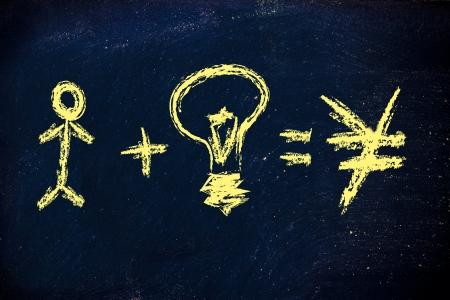 capital humano: capital humano y buenas ideas para hacer un negocio exitoso con buenas ganancias versi�n yen