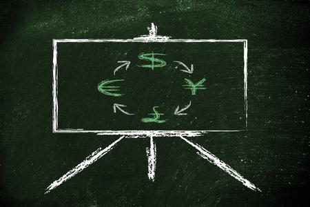 euro, dollar, yen, pound exchange rates designed in a blackboard  photo