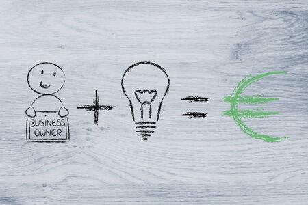 entrepreneurs: elements of business success: good entrepreneurs and good ideas (euro)