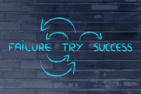 しようとすると失敗する、成功するまで再び tr