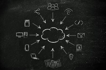 concept de grande traitement des données et le cloud computing: les utilisateurs, les dispositifs et les transferts de fichiers