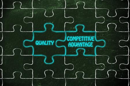competitive advantage: matching jigsaw puzzle pieces metaphor: quality & competitive advantage
